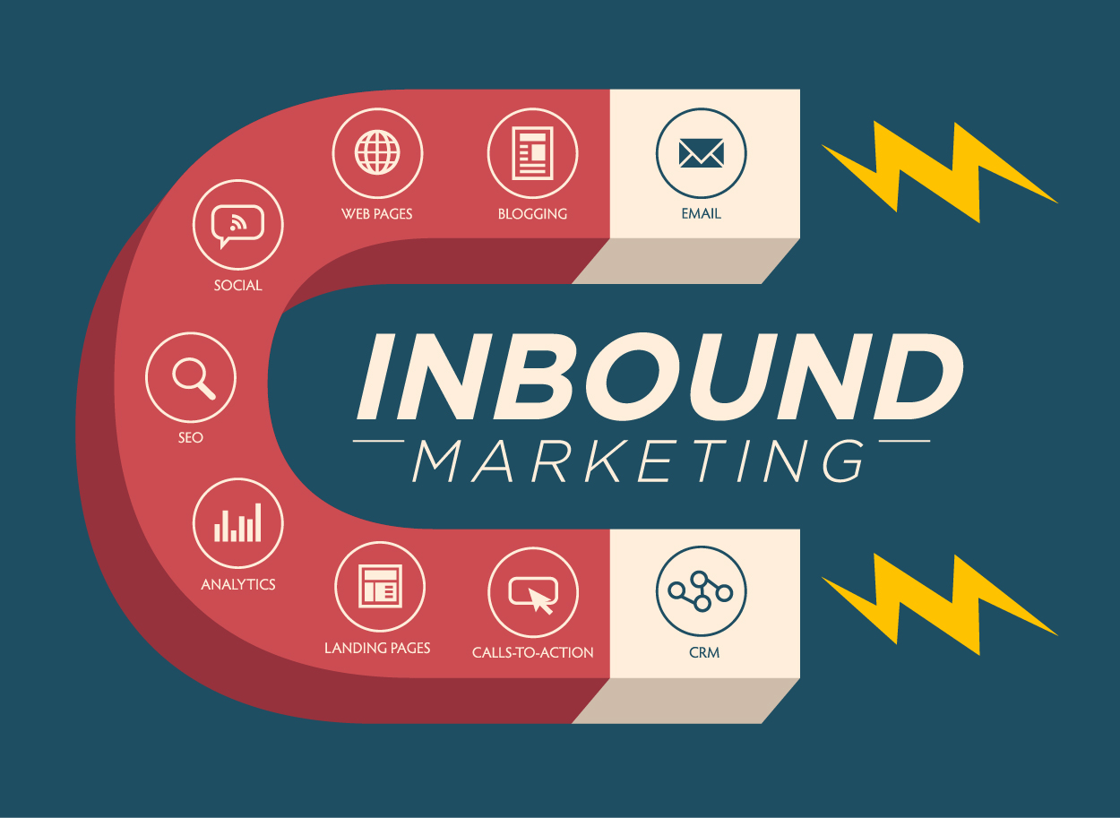 Lo stato dell'Inbound Marketing per il 2017